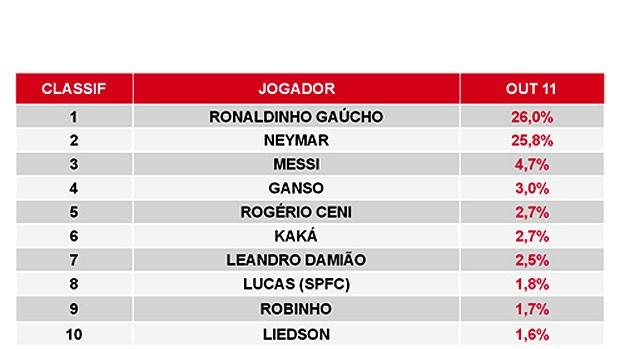 Ronaldinho lidera tabela de preferência da torcida (Foto: Divulgação)