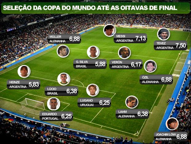 Seleção da Copa do Mundo até as oitavas de final