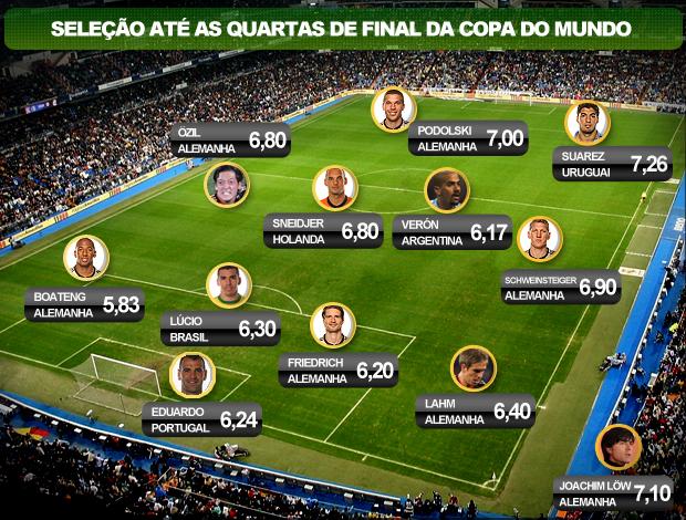 Campinho seleção das quartas de final da copa do mundo