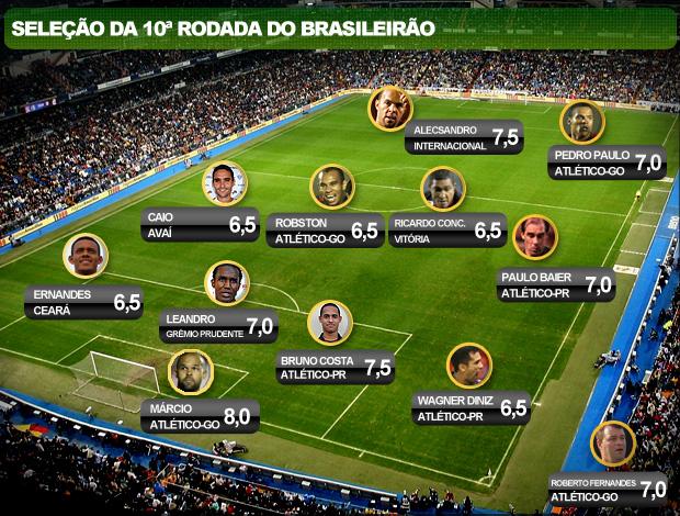 Seleção da rodada 10 Brasileirão