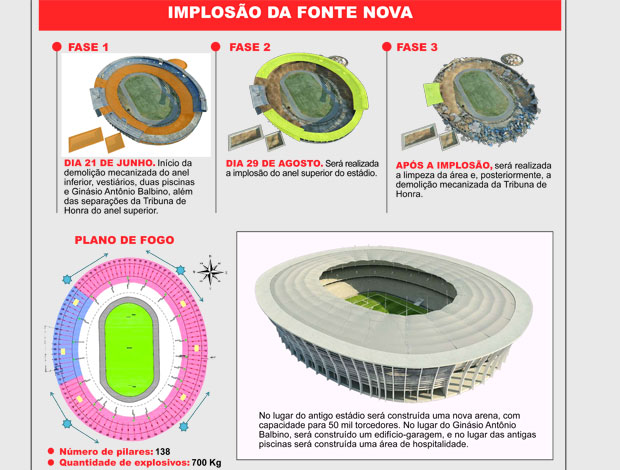 imploso estdio projeto Arena Fonte Nova