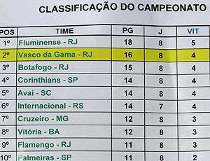 tabela do Vasco da Gama pós Copa do Mundo