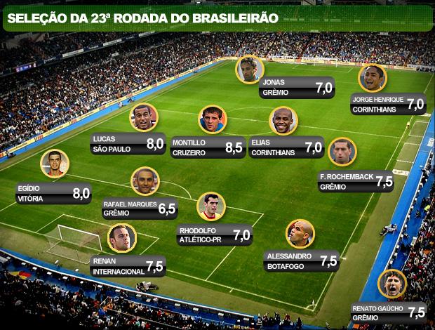 seleção 23ª rodada brasileirão
