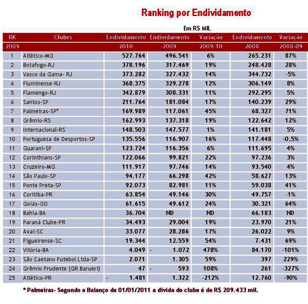 ranking dívidas clubes brasileiros (Foto: Divulgação)