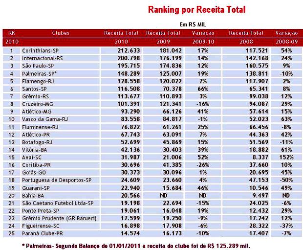 ranking receita clubes brasileiros (Foto: Divulgação)