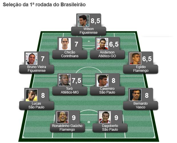 campinho seleção da 1ª rodada do brasileirão 2011 (Foto: Editoria de Arte / Globoesporte.com)
