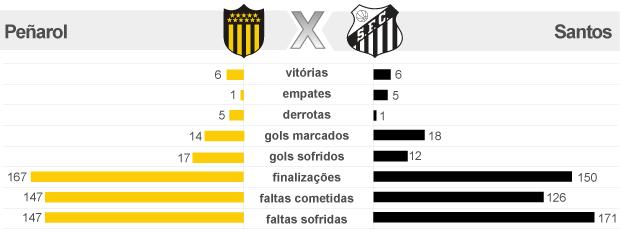 grafico_penarol_x_santos 2 (Foto: arte esporte)