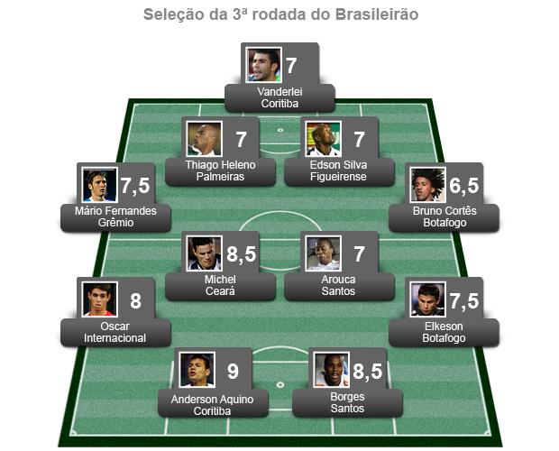 seleção 3ª rodada do brasileirão (Foto: Editoria de Arte/GLOBOESPORTE.COM)