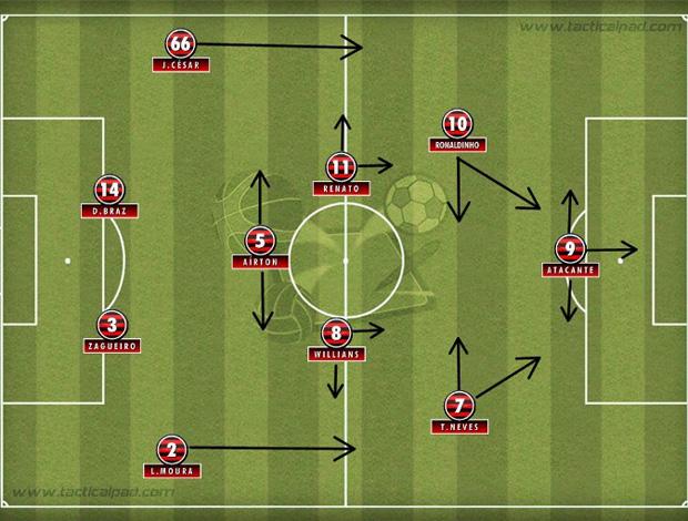 Tática do Flamengo
