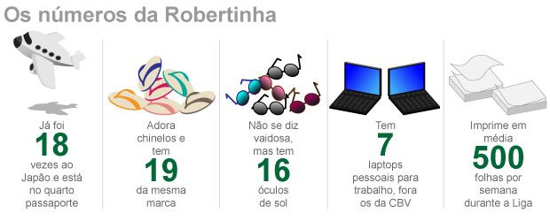 info números robertinha vôlei 3 (Foto: ArteEsporte)