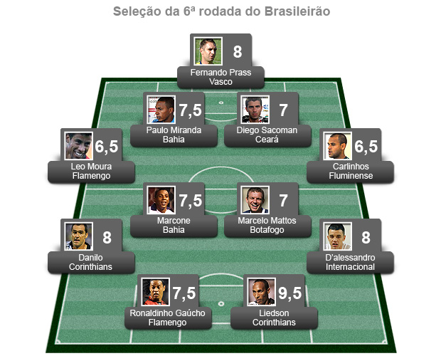 seleção da 6ª rodada do brasileirão 2011 (Foto: Editoria de Arte / Globoesporte.com)