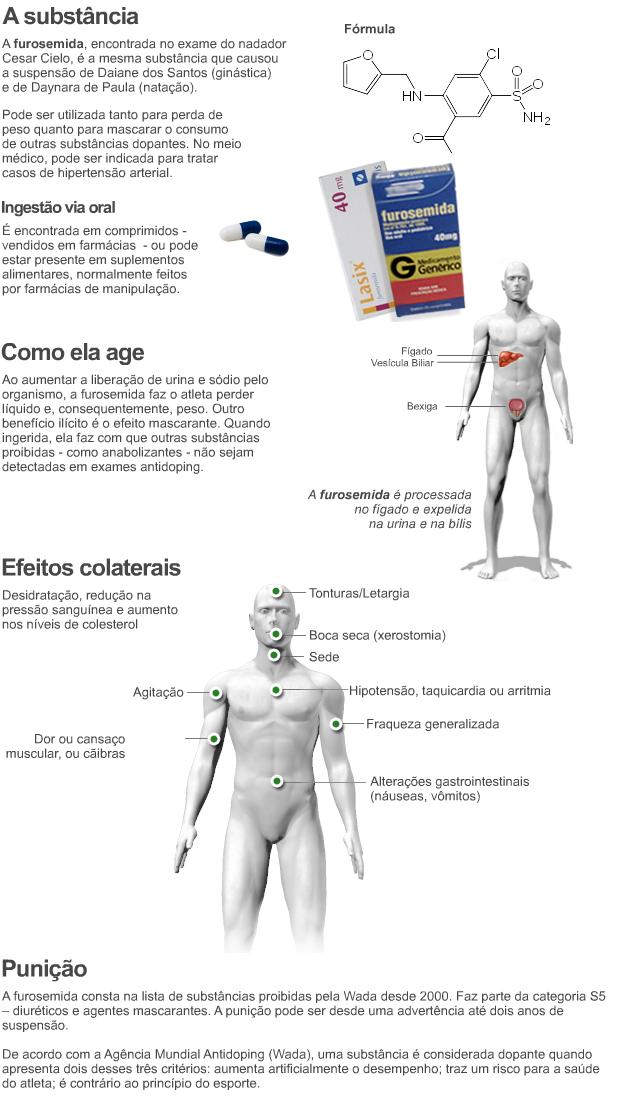 Doping Cielo furosemida (Foto: Arteesporte / GLOBOESPORTE.COM)