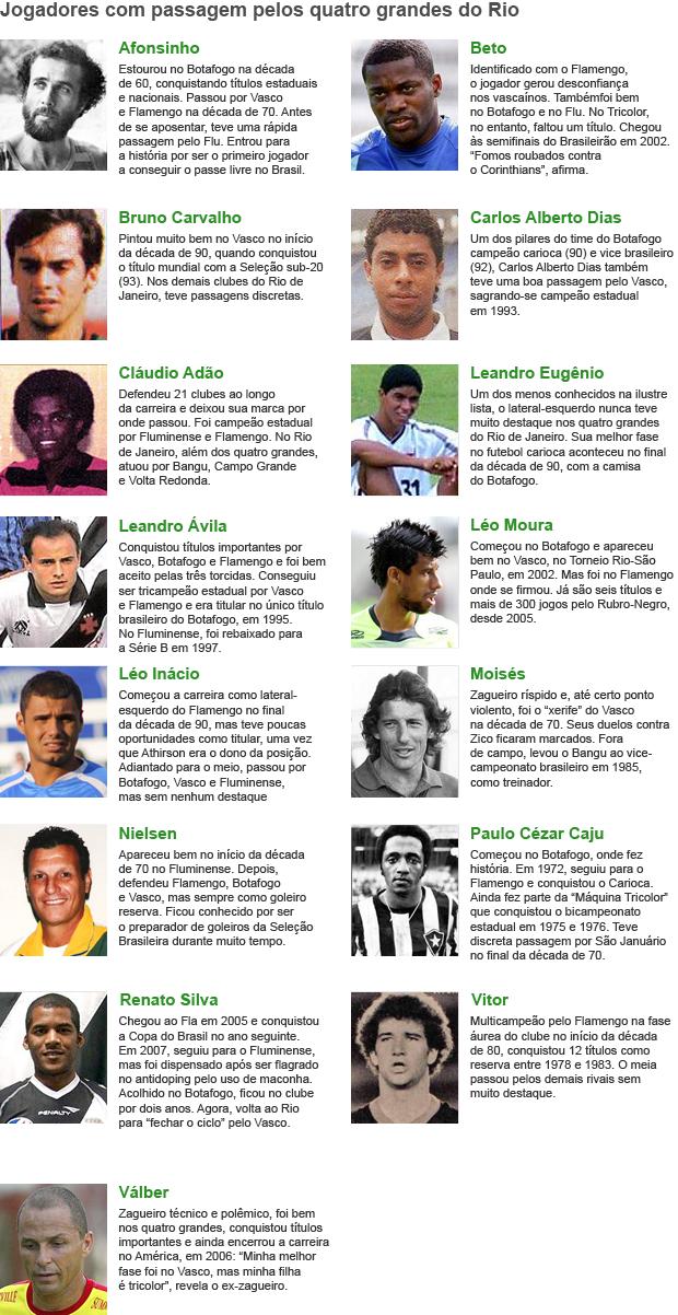 Jogadores dos 4 grandes CORRIGIDO (Foto: Editoria de Arte / GLOBOESPORTE.COM)