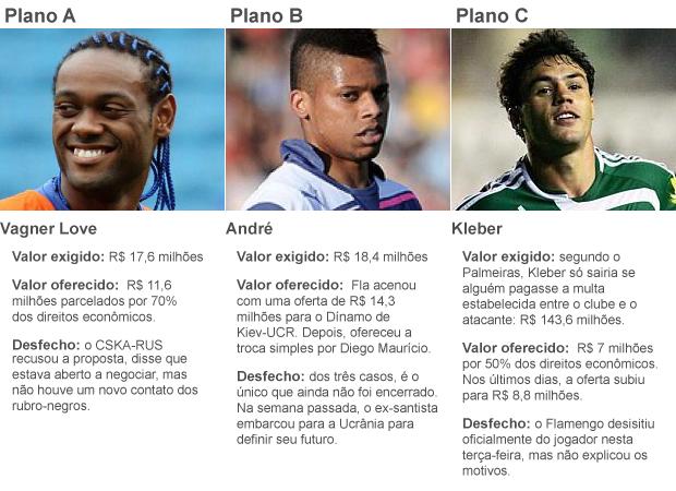 INFO Planos Flamengo Corrigido (Foto: Editoria de Arte / GLOBOESPORTE.COM)