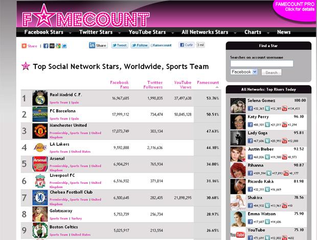 reprodução real madrid site ranking (Foto: Reprodução/Famecount)