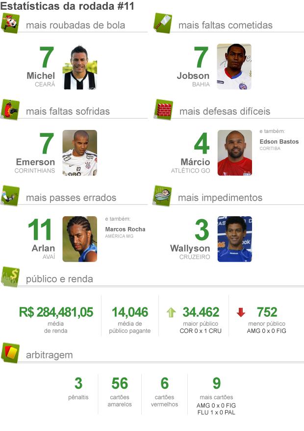 PACOTÃO DA RODADA 11 - 3 (Foto: arte esporte)