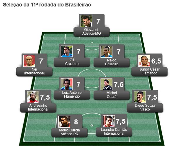 seleção da 11ª rodada brasileirão 2011 (Foto: Editoria de Arte / Globoesporte.com)