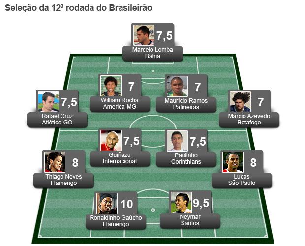 Seleção da Rodada 12 (Foto: Globoesporte.com)