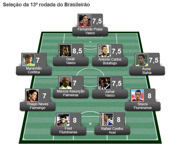 campinho seleção da 13ª rodada seleção do brasileirão (Foto: Editoria de Arte/Globoesporte.com)