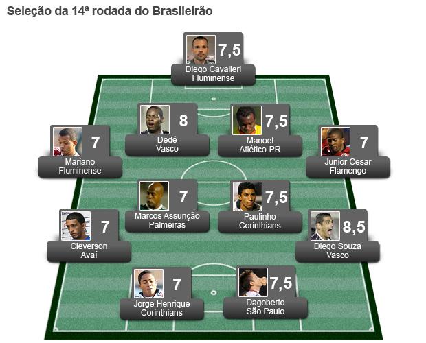 Seleção da Rodada 14 (Foto: Globoesporte.com)