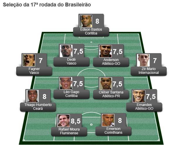 Seleção Rodada 17 (Foto: Editoria de Arte / Globoesporte.com)