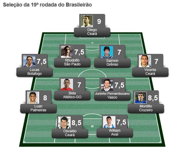 chamada seleção da 19ª rodada brasileirão (Foto: Editoria de arte / Globoesporte.com)