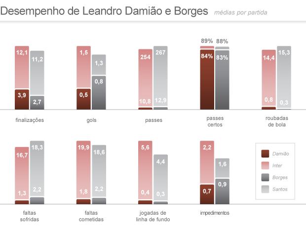 Desempenho de Leandro Damião e Borges 2 (Foto: Editoria de Arte / Globoesporte.com)