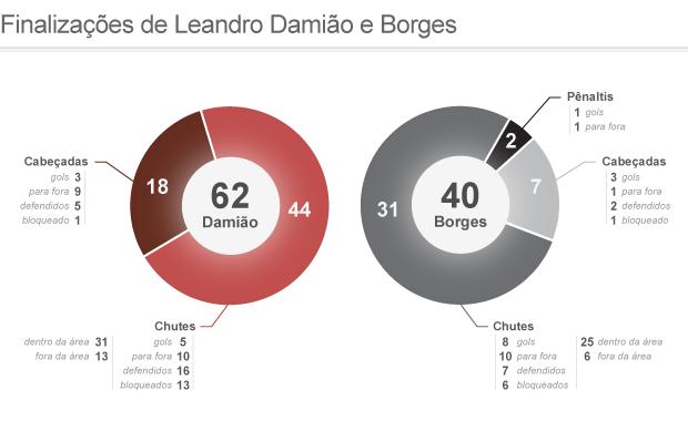 Finalizações de Leandro Damião e Borges (Foto: Editoria de Arte / Globoesporte.com)