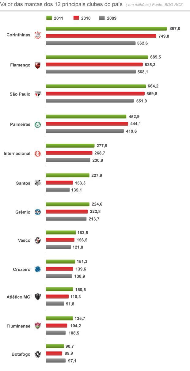 grafico valores das marcas dos clubes 2 (Foto: arte esporte)
