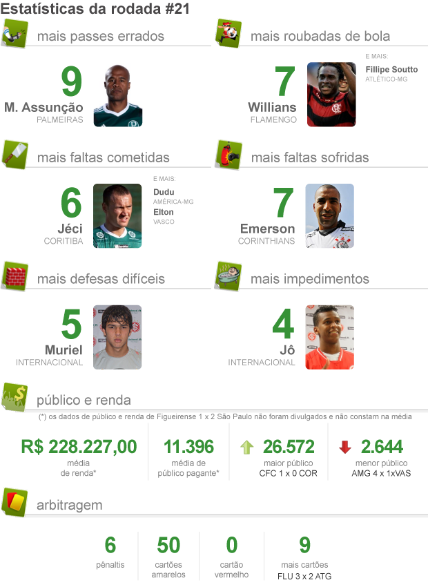 info Pacotão da Rodada 21 (Foto: ArteEsporte)