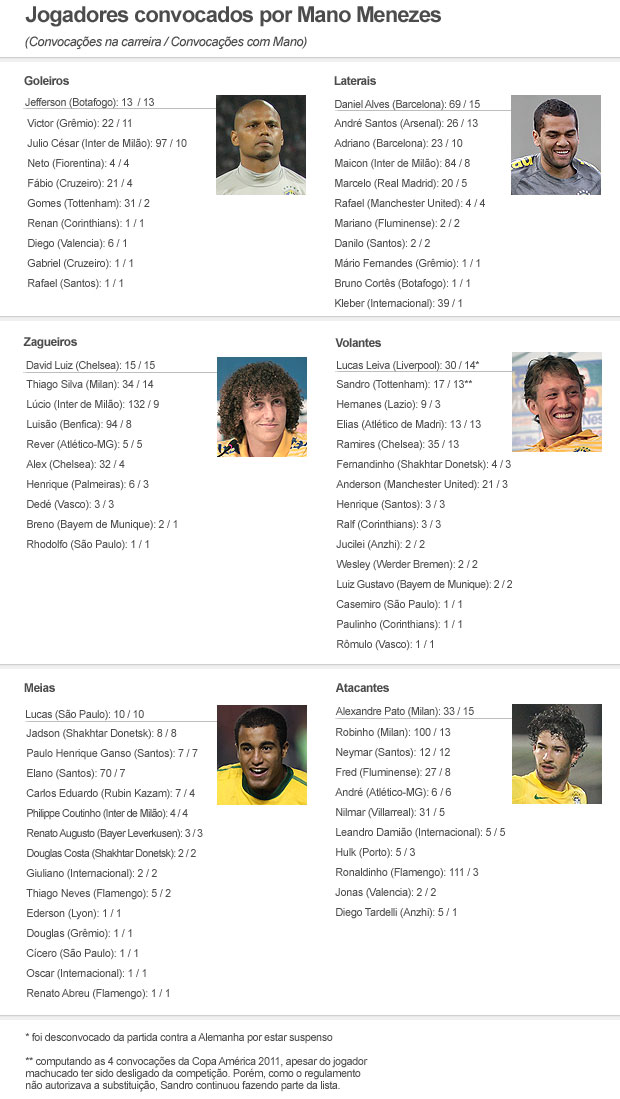 lista convocados Mano Menezes (Foto: Editoria de Arte / GLOBOESPORTE.COM)