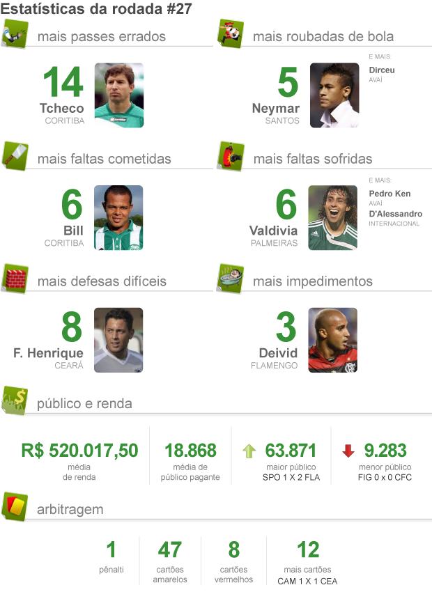 info Pacotão da Rodada 27 - 02/10 (Foto: ArteEsporte)