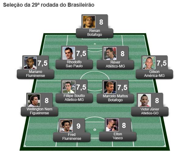 seleção da rodada 29 (Foto: Editoria de Arte / Globoesporte.com)