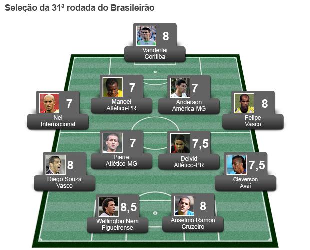 Seleção Rodada #31 (Foto: Editoria de Arte/Globoesporte.com)