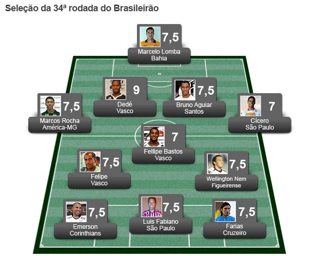campinho Seleção da rodada 34 (Foto: Editoria de Arte / Globoesporte.com)