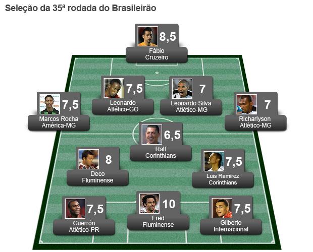 Seleção da Rodada #35 (Foto: Editoria de Arte/Globoesporte.com)