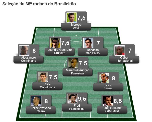 Seleção da Rodada 36 (Foto: Globoesporte.com)