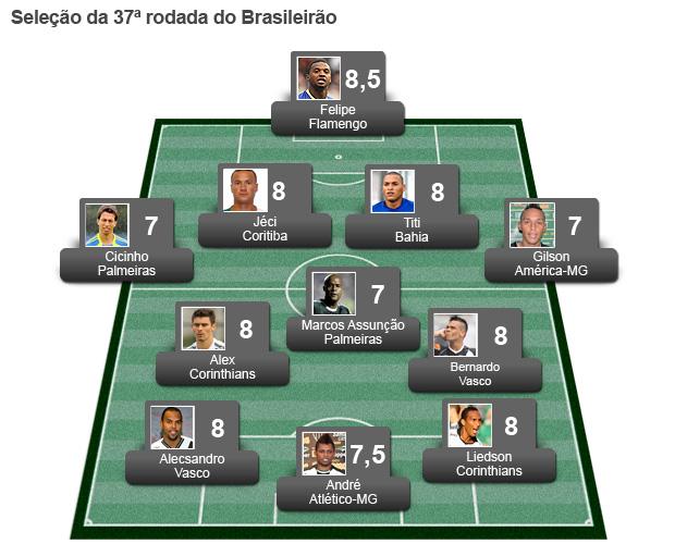 campinho Seleção da rodada 37 (Foto: Editoria de Arte / Globoesporte.com)