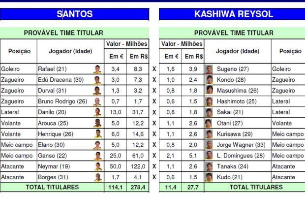 Tabela de valores Santos x Kashiwa (Foto: Divulgação / Pluri)