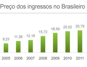 INFO Preço dos ingressos no Brasileiro (Foto: Editoria de Arte / GLOBOESPORTE.COM)