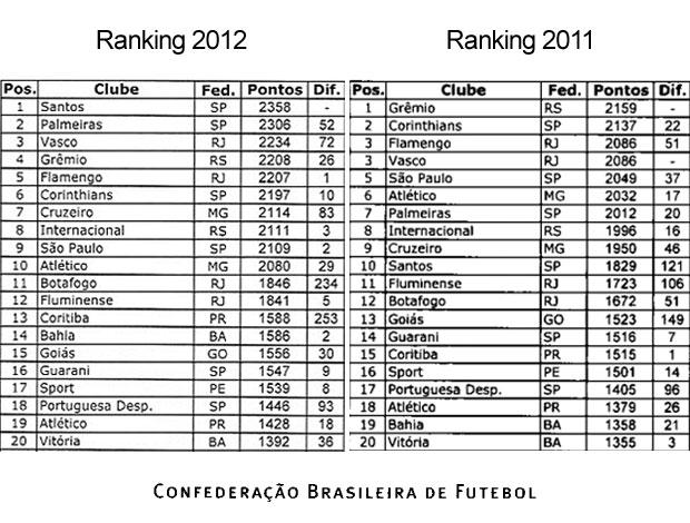 ranking clubes CBF 2012 / 2011  (Foto: Editoria de Arte / GLOBOESPORTE.COM)