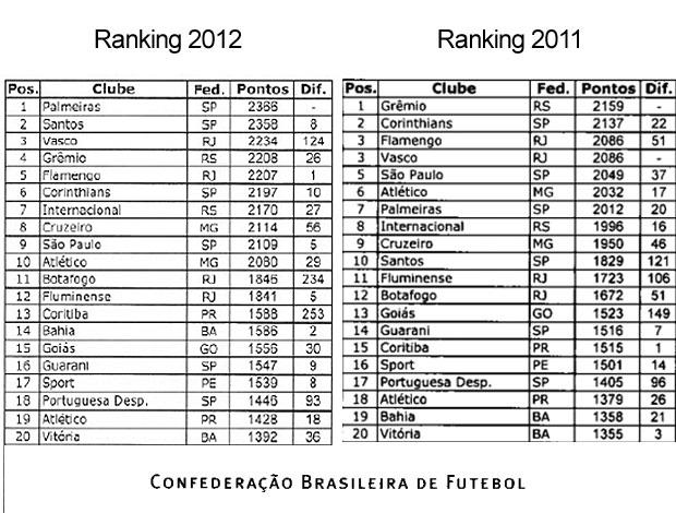 ranking cbf montagem (Foto: Reprodução/Site Oficial CBF)