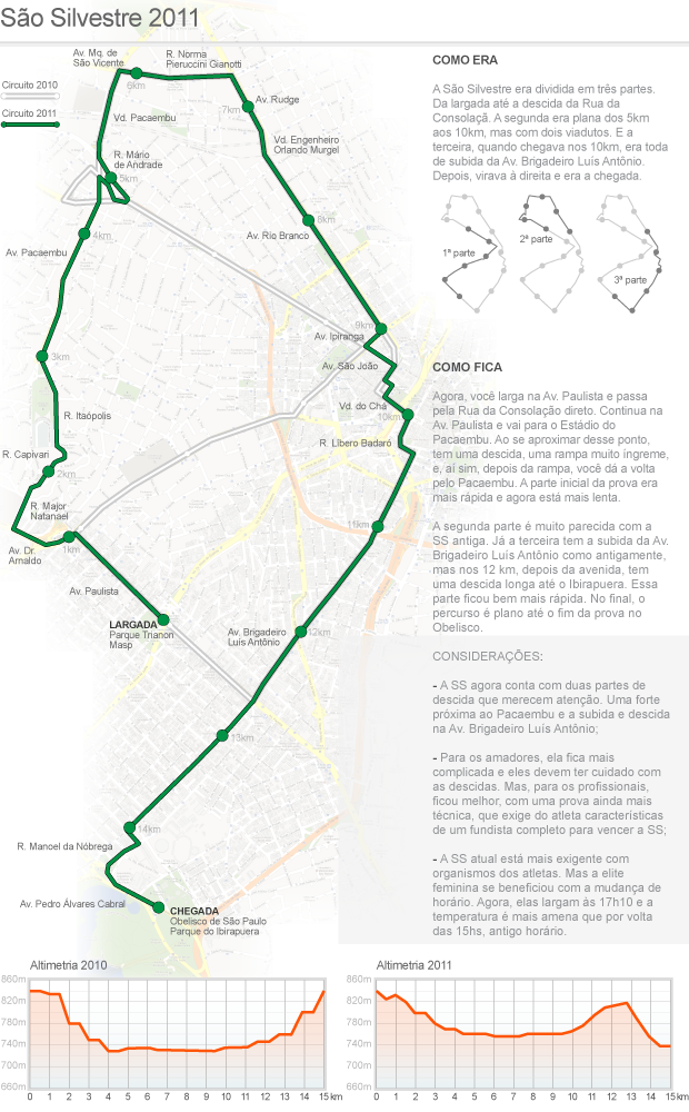 info São Silvestre 2011 - 2 (Foto: ArteEsporte)