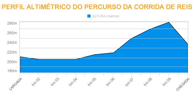 Perfil altmétrico da Corrida de Reis (Foto: Marcus Aurélio/GLOBOESPORTE.COM)