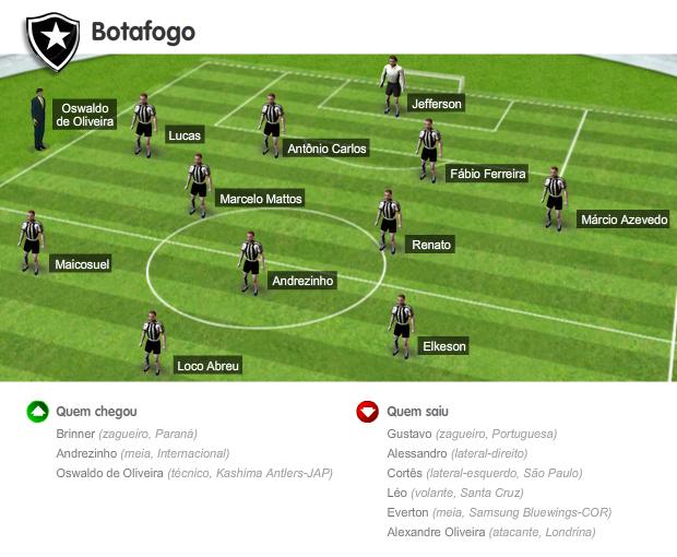 infocampinho_estaduais_botafogo 2  (Foto: Editoria de Arte / GLOBOESPORTE.COM)