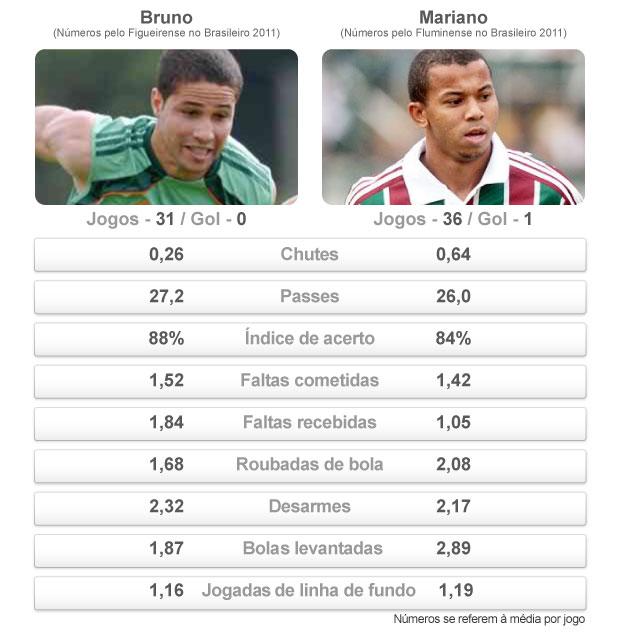 comparativo Bruno Mariano (Foto: arte esporte)