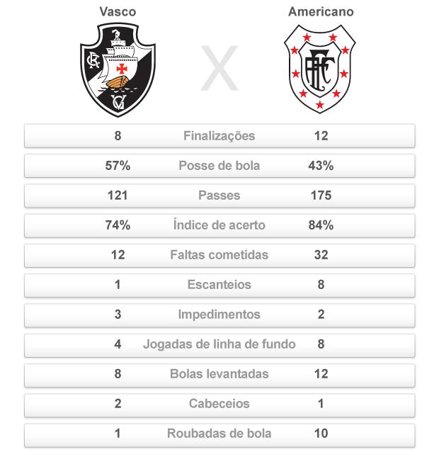 comparativo Vasco X Americano 2 (Foto: arte esporte)