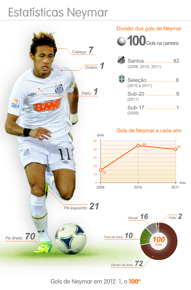 info Gols Neymar - 100 gols - CORRIGIDO (Foto: artesportew)