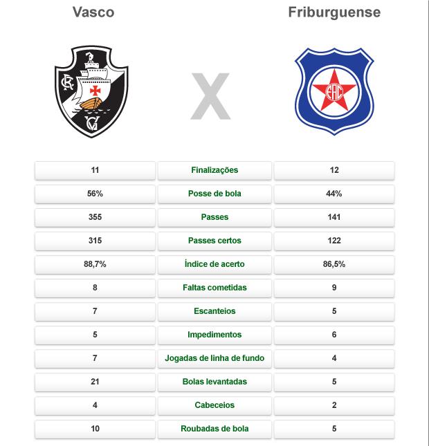 comparativo Vasco X Friburguense (Foto: arte esporte)