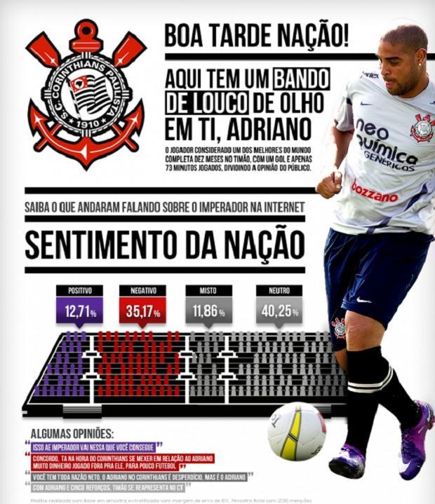 Infográfico Adriano Social Figures (Foto: Divulgação/ Social Figures)